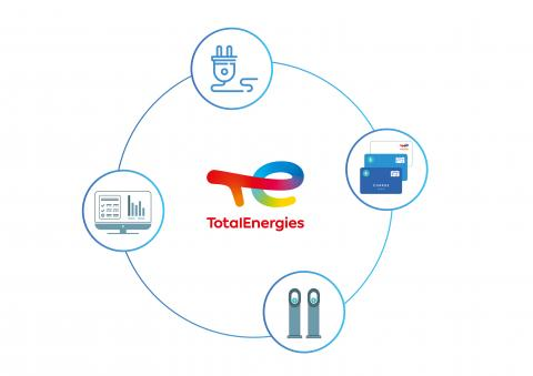 TotalEnergies, an integrated actor