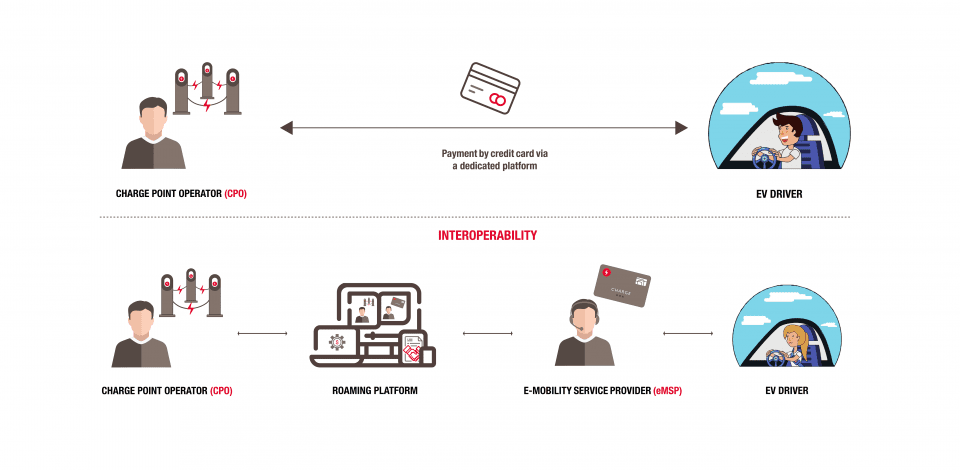 Interoperability explained by Total